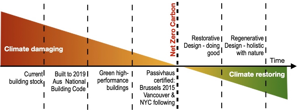 Environmentally, socially and spiritually beneficial buildings