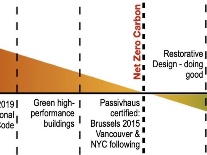 Environmentally, socially and spiritually beneficial buildings